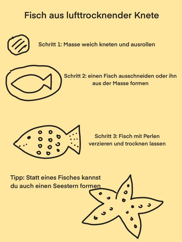 Anleitung mit Symbolen: Fisch aus lufttrocknender Knete. Schritt 1: Masse weich kneten und ausrollen. Schritt 2: einen Fisch ausschneiden oder ihn aus der Masse formen. Schritt 3: Fisch mit Perlen verzieren und trocknen lassen. Tipp: Statt eines Fisches kannst du auch einen Seestern formen